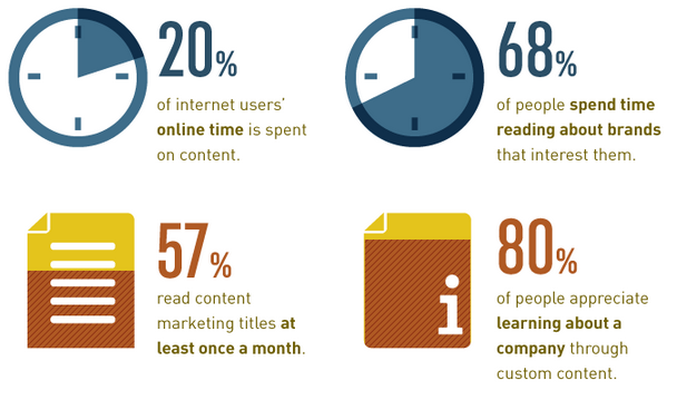 How to Leverage Content to Establish your Brand why is content marketing important 5 2
