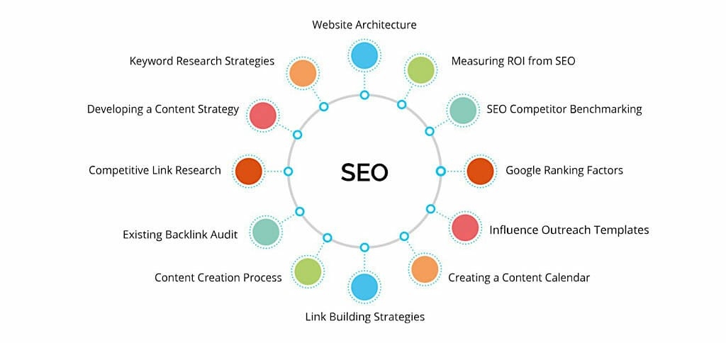 SEO Tactics to Follow in 2019 5 5