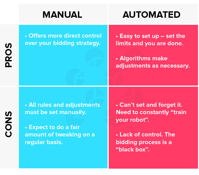 Best Bidding Strategies for your SEM Campaign manual vs automatic bidding 1