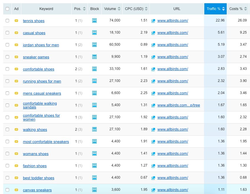 How to Spy on Your Competitor's SEM Campaigns? top keywords of your competitors 3