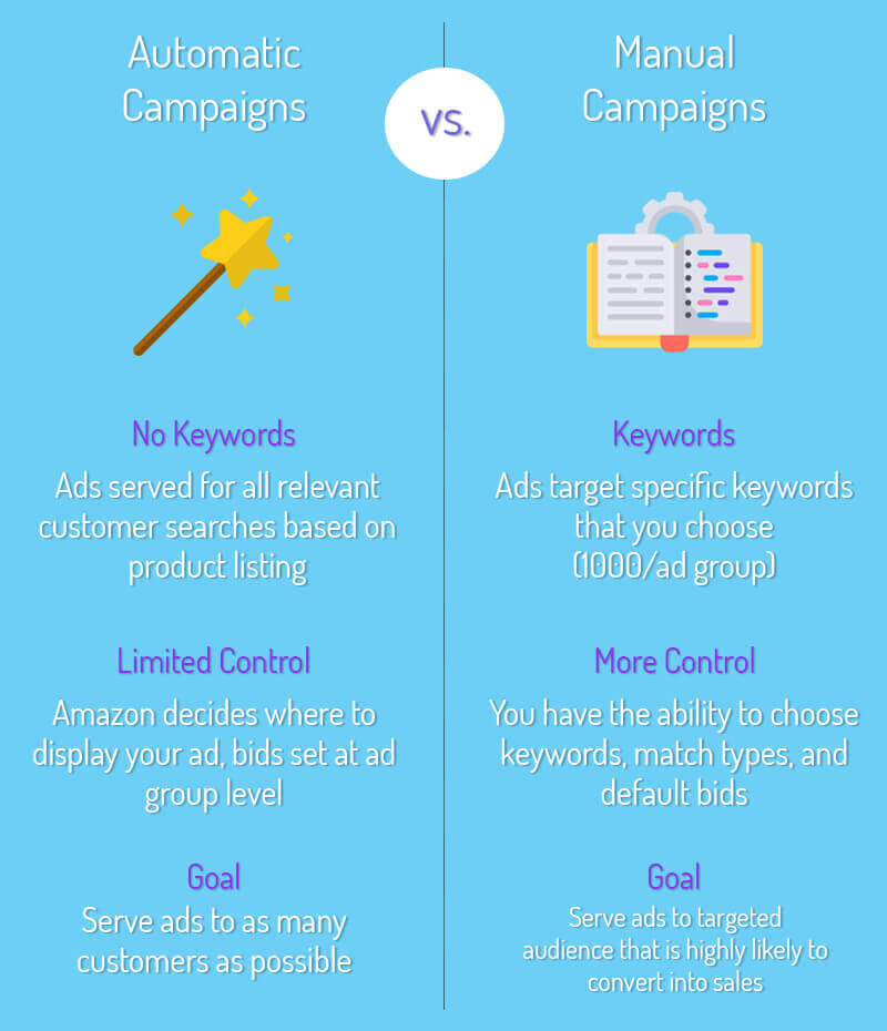 Best Bidding Strategies for your SEM Campaign why manual bidding 2