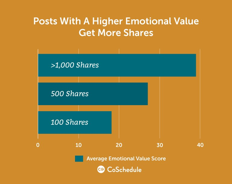 Optimizing your Google PPC Ad Copy for Higher CTRs emotional words 2