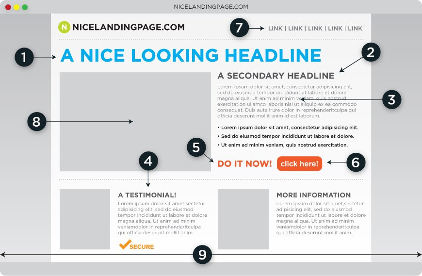 Optimizing your Google PPC Ad Copy for Higher CTRs strong landing page 3