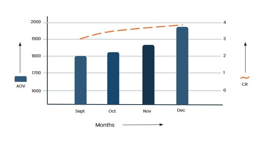 3x Revenue in 2 Months neemli naturals orangedge aov cr month 7