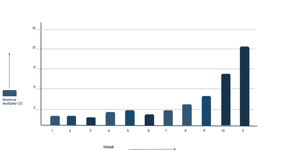 App Marketing : 10 ROAS with Scale Snackstar Case Study 1 5